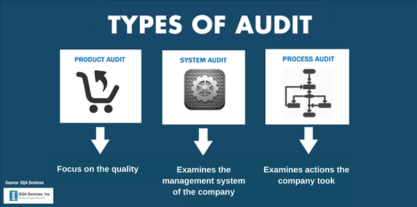 Supplier Quality System Product Process Audit